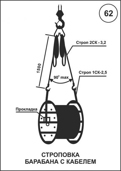 Строповка барабана с кабелем